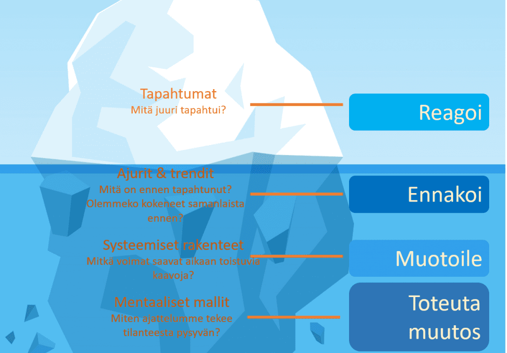 Jäävuoren muotoon aseteltu työkalu, joka rakentuu huipulta alas seuraavasti. Reagoi, tapahtumat, mitä juuri tapahtui? Ennakoi, ajurit ja trendit, mitä on ennen tapahtunut ja olemmeko kokeneet samanlaista ennen? Muotoile, systeemiset rakenteet, mitkä voimat saavat aikaan toistuvia kaavoja? Toteuta muutos, mentaaliset mallit, miten ajattelumme tekee tilanteesta pysyvän?
