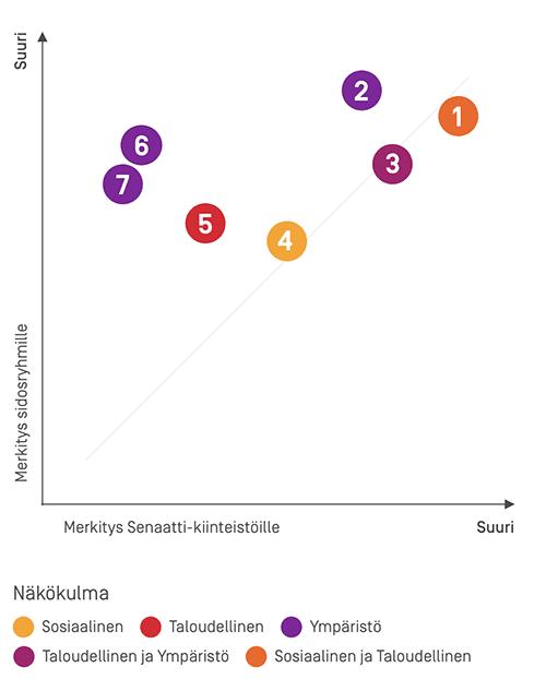 graafi olennaisuusmatriisista